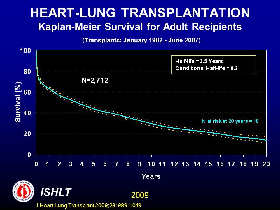HEART-LUNG TRANSPLANTATION Kaplan-Meier Survival for Adult Recipients (Transplants: January 1982 - June 2007)