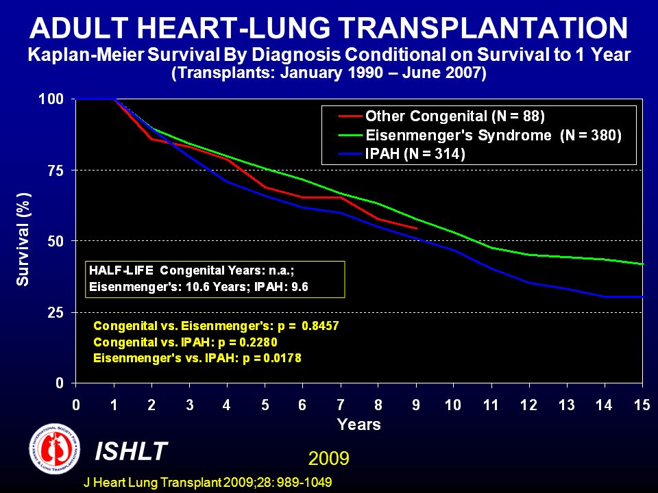 ADULT HEART-LUNG TRANSPLANTATION Kaplan-Meier Survival By Diagnosis Conditional on Survival to 1 Year (Transplants: January 1990 – June 2007)