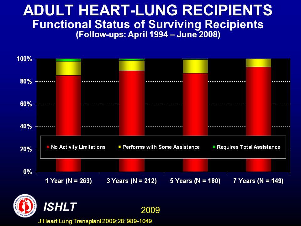 ADULT HEART-LUNG RECIPIENTS Functional Status of Surviving Recipients (Follow-ups: April 1994 – June 2008)