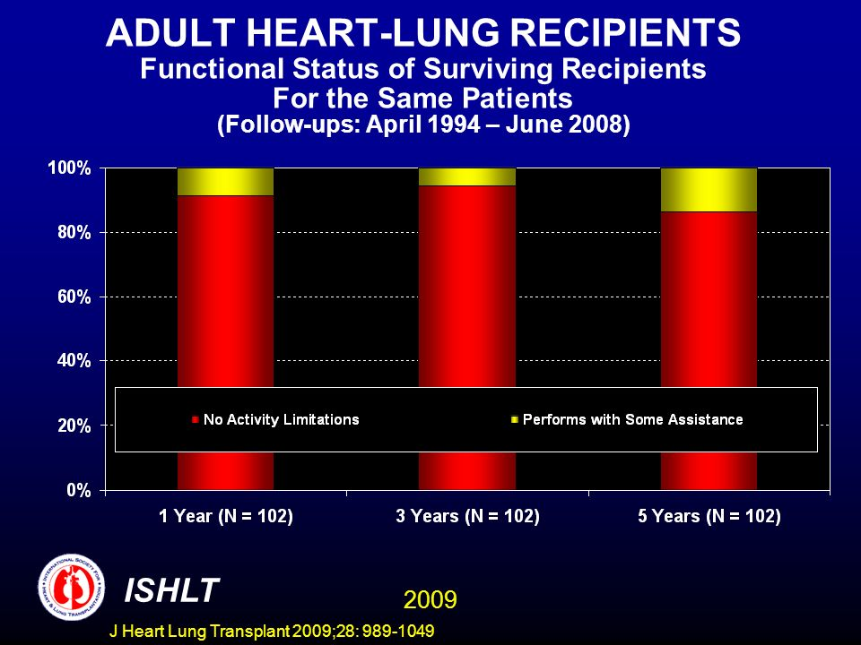 ADULT HEART-LUNG RECIPIENTS Functional Status of Surviving Recipients For the Same Patients (Follow-ups: April 1994 – June 2008)
