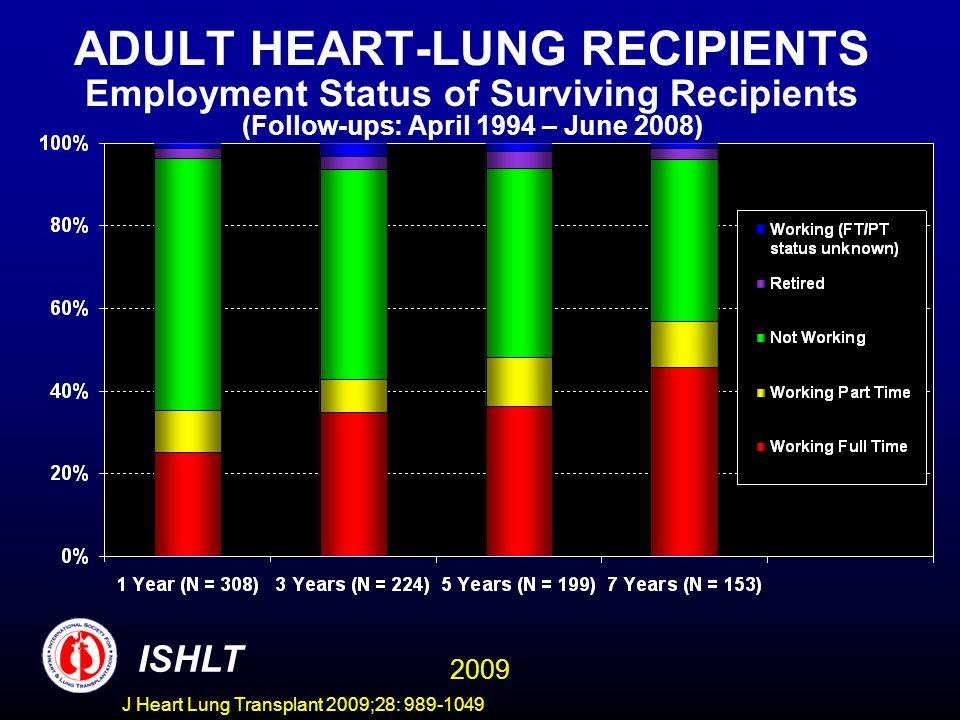 ADULT HEART-LUNG RECIPIENTS Employment Status of Surviving Recipients (Follow-ups: April 1994 – June 2008)