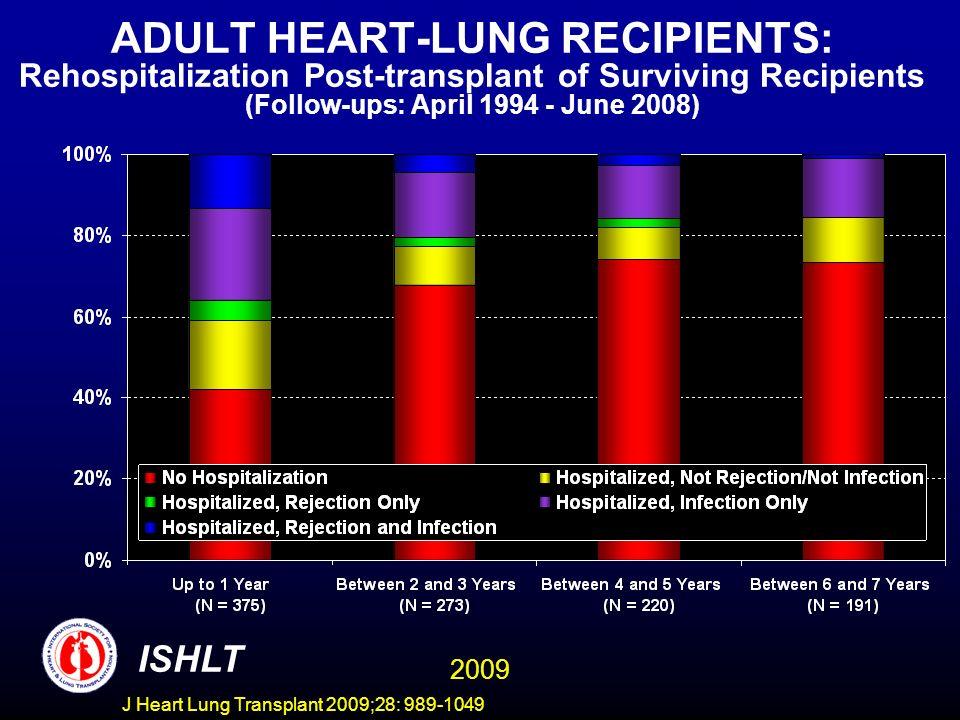 ADULT HEART-LUNG RECIPIENTS: Rehospitalization Post-transplant of Surviving Recipients (Follow-ups: April 1994 - June 2008)
