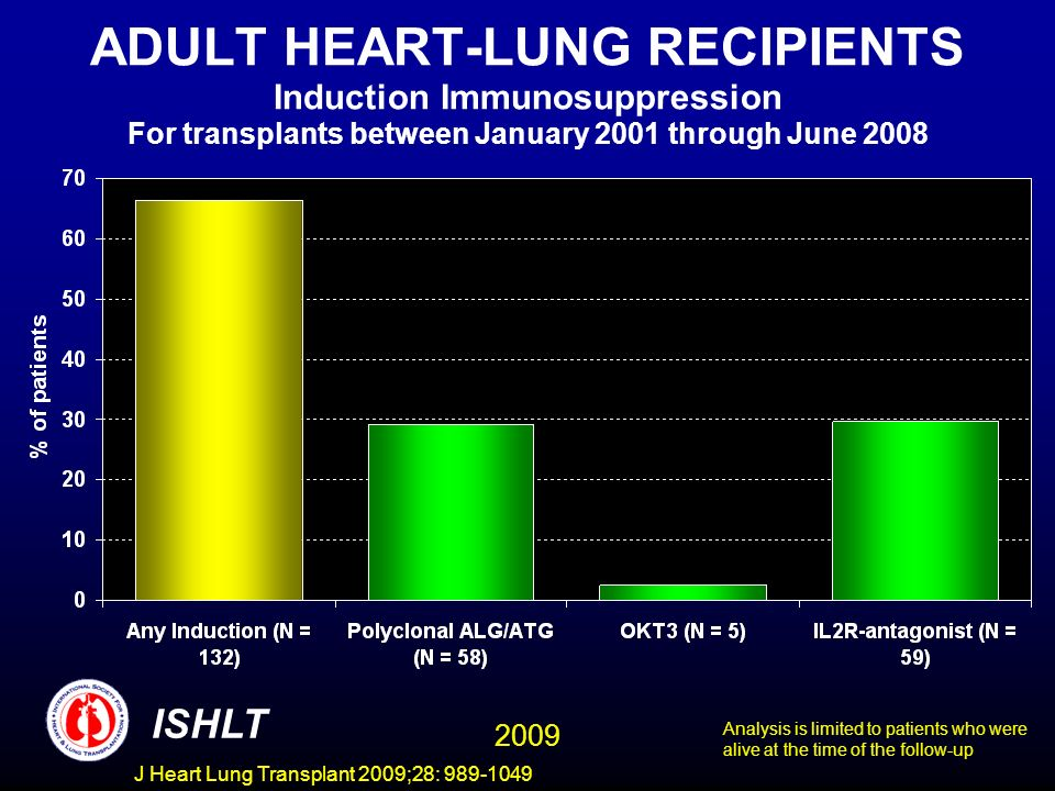 ADULT HEART-LUNG RECIPIENTS Induction Immunosuppression For transplants between January 2001 through June 2008