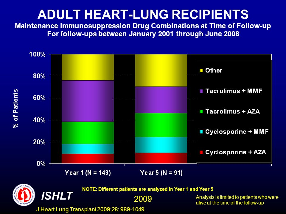 ADULT HEART-LUNG RECIPIENTS Maintenance Immunosuppression Drug Combinations at Time of Follow-up For follow-ups between January 2001 through June 2008