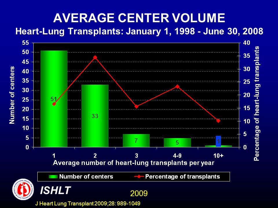 AVERAGE CENTER VOLUME Heart-Lung Transplants: January 1, 1998 - June 30, 2008