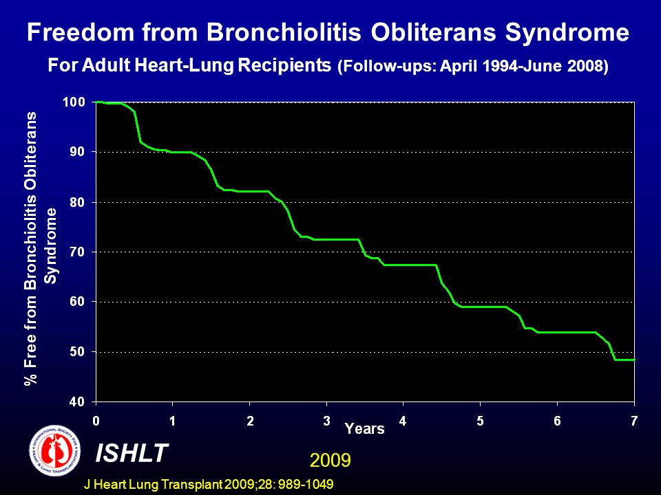 Freedom from Bronchiolitis Obliterans Syndrome For Adult Heart-Lung Recipients (Follow-ups: April 1994-June 2008)