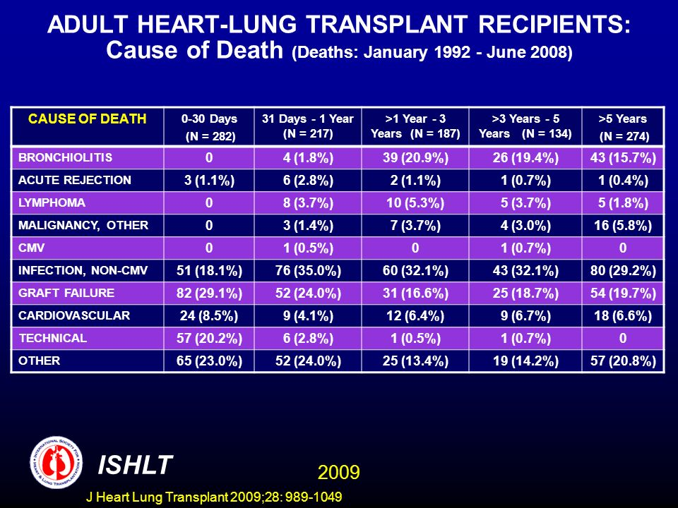 ADULT HEART-LUNG TRANSPLANT RECIPIENTS: Cause of Death (Deaths: January 1992 - June 2008)