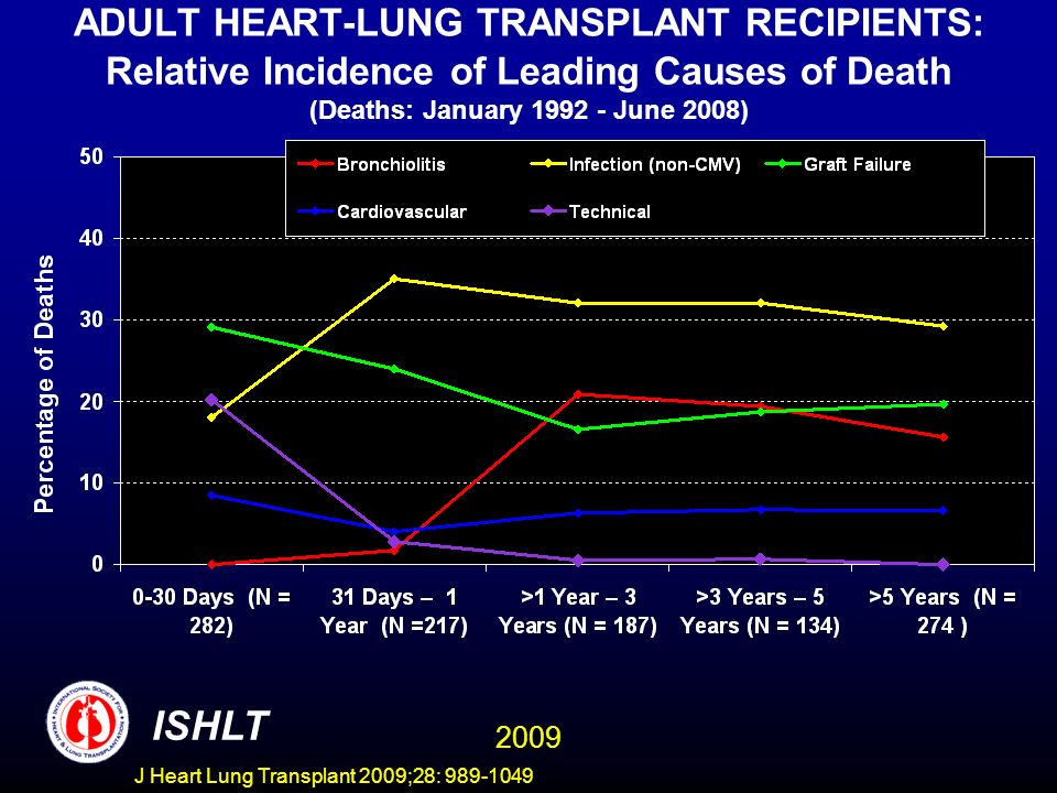 ADULT HEART-LUNG TRANSPLANT RECIPIENTS: Relative Incidence of Leading Causes of Death (Deaths: January 1992 - June 2008)