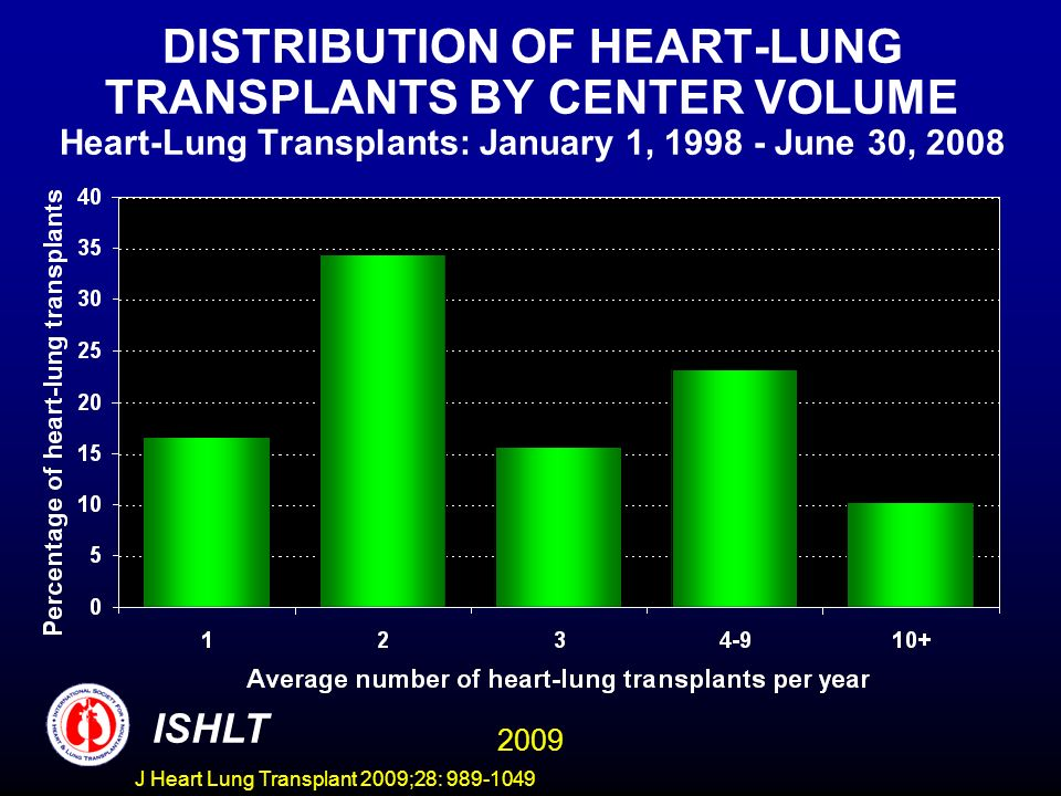 DISTRIBUTION OF HEART-LUNG TRANSPLANTS BY CENTER VOLUME Heart-Lung Transplants: January 1, 1998 - June 30, 2008