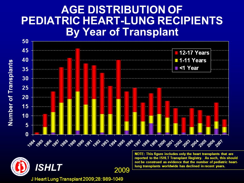 AGE DISTRIBUTION OF PEDIATRIC HEART-LUNG RECIPIENTS By Year of Transplant