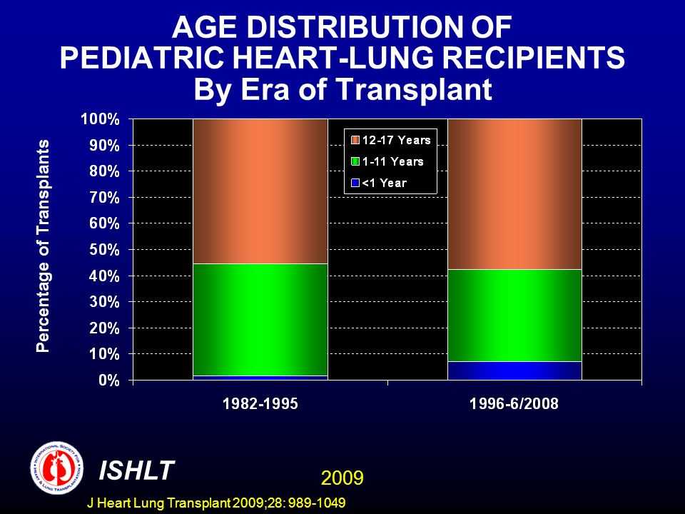 AGE DISTRIBUTION OF PEDIATRIC HEART-LUNG RECIPIENTS By Era of Transplant