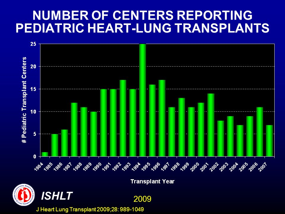 NUMBER OF CENTERS REPORTING PEDIATRIC HEART-LUNG TRANSPLANTS