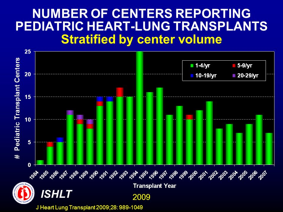 NUMBER OF CENTERS REPORTING PEDIATRIC HEART-LUNG TRANSPLANTS Stratified by center volume