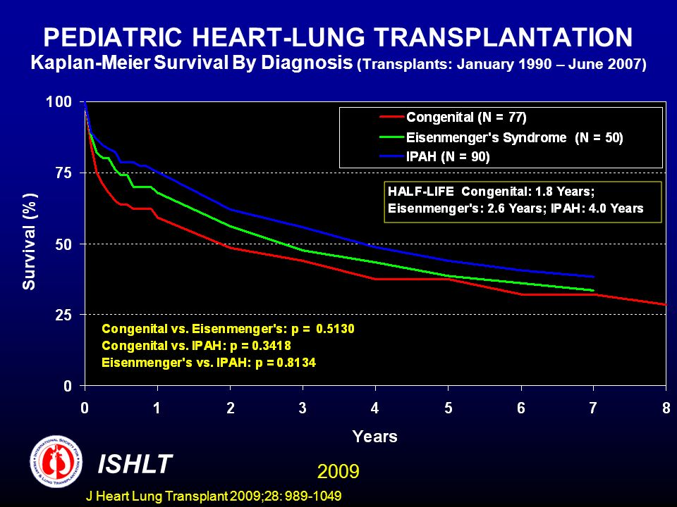 PEDIATRIC HEART-LUNG TRANSPLANTATION Kaplan-Meier Survival By Diagnosis (Transplants: January 1990 – June 2007)