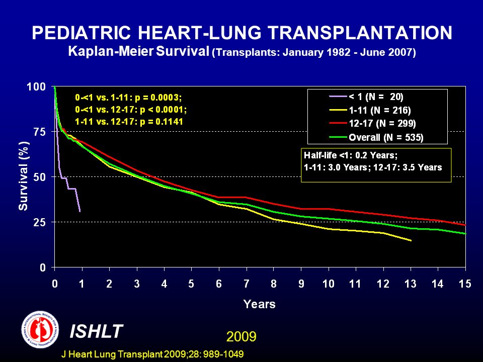 PEDIATRIC HEART-LUNG TRANSPLANTATION Kaplan-Meier Survival (Transplants: January 1982 - June 2007)