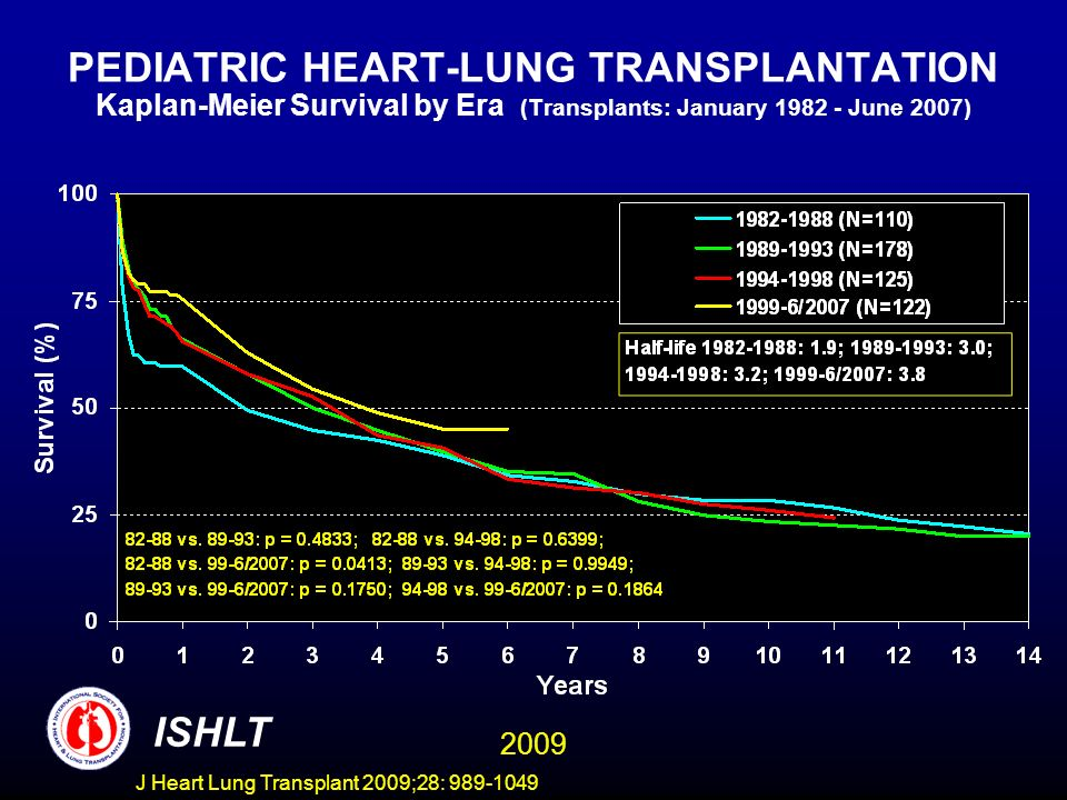 PEDIATRIC HEART-LUNG TRANSPLANTATION Kaplan-Meier Survival by Era (Transplants: January 1982 - June 2007)
