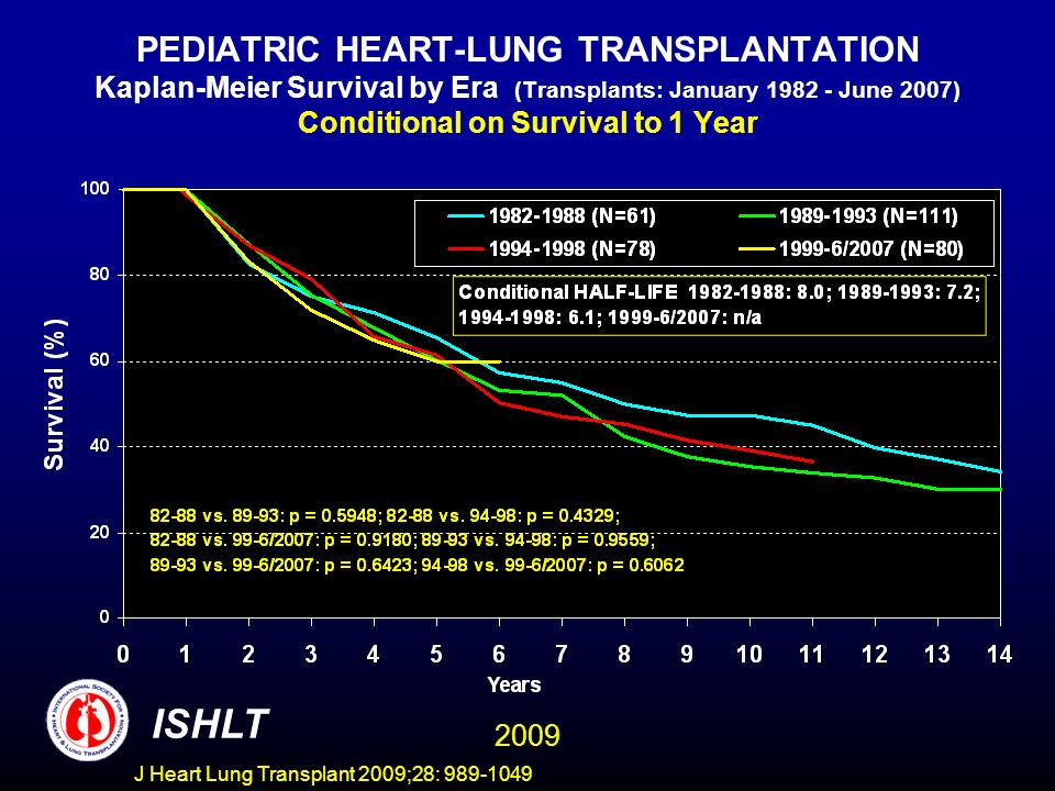 PEDIATRIC HEART-LUNG TRANSPLANTATION Kaplan-Meier Survival by Era (Transplants: January 1982 - June 2007) Conditional on Survival to 1 Year