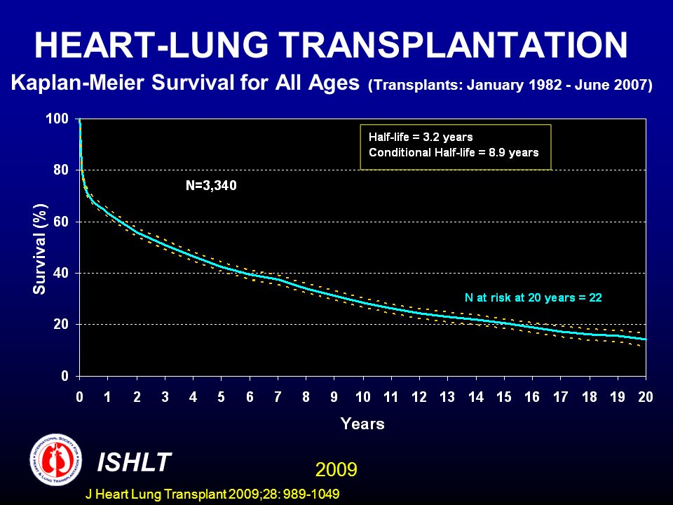 HEART-LUNG TRANSPLANTATION Kaplan-Meier Survival for All Ages (Transplants: January 1982 - June 2007)