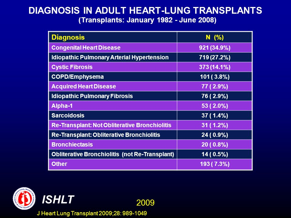DIAGNOSIS IN ADULT HEART-LUNG TRANSPLANTS (Transplants: January 1982 - June 2008)