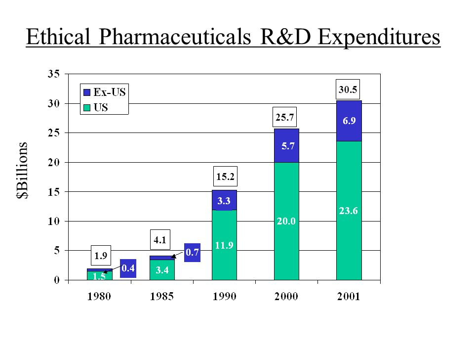 Ethical Pharmaceuticals R&D Expenditures