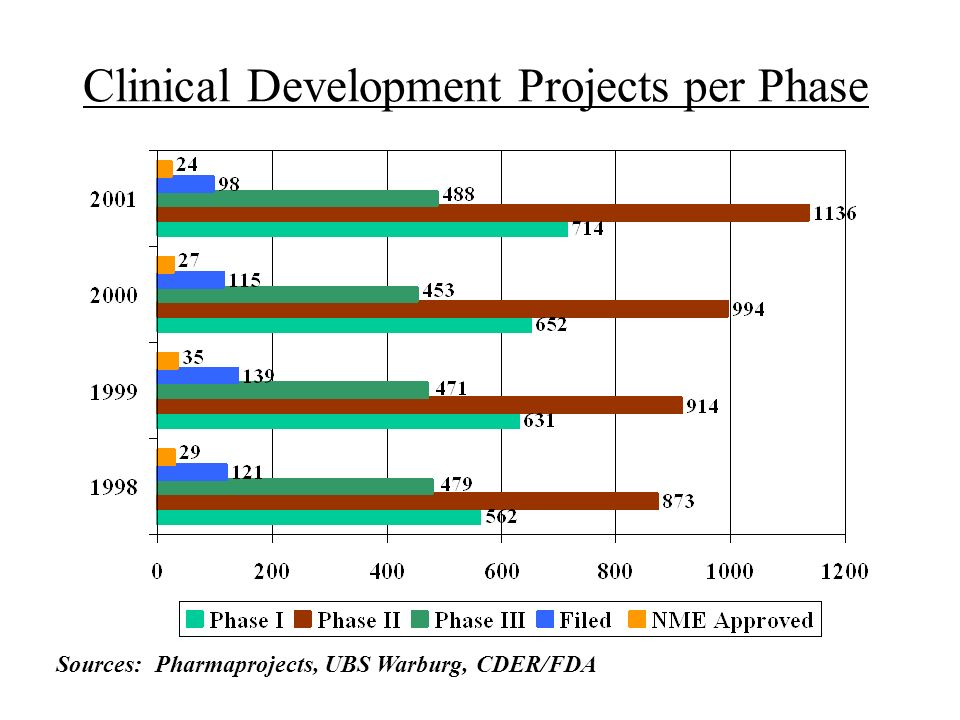 Clinical Development Projects per Phase