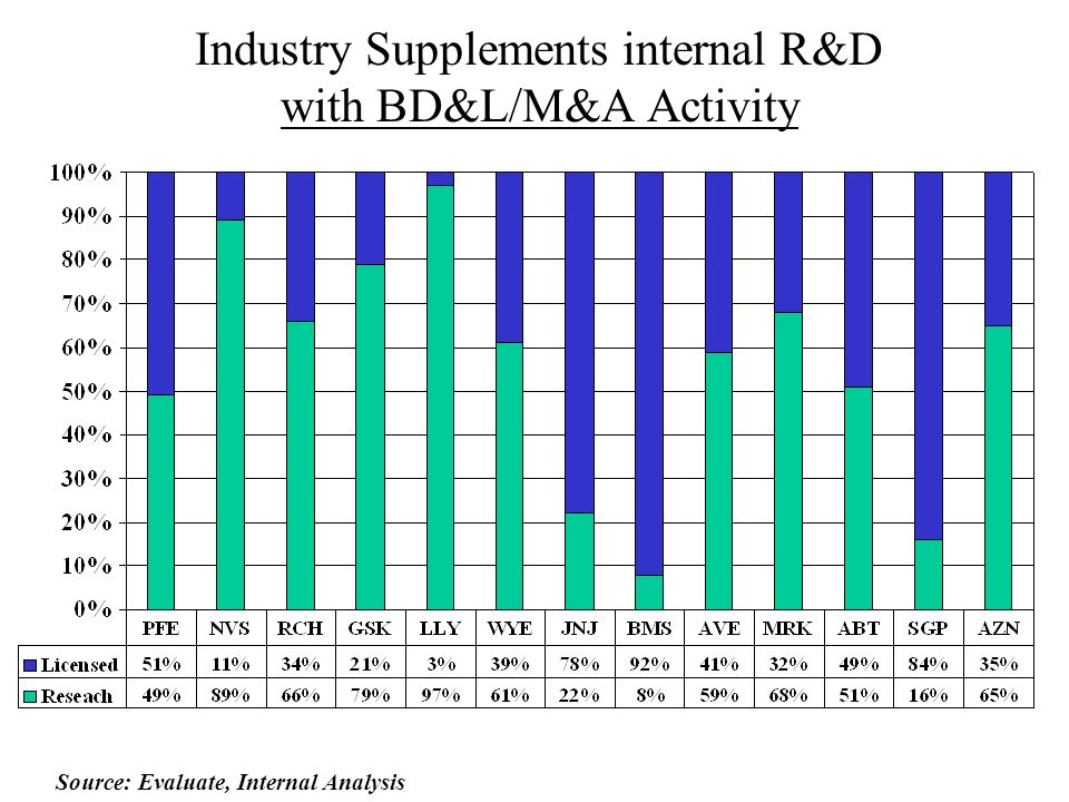 Industry Supplements internal R&D with BD&L/M&A Activity
