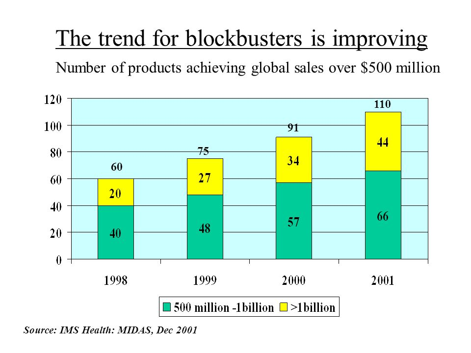 The trend for blockbusters is improving