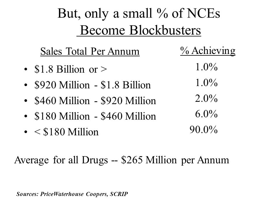But, only a small % of NCEs Become Blockbusters