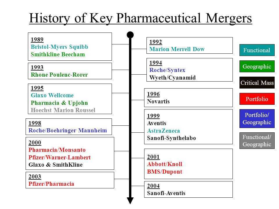 History of Key Pharmaceutical Mergers
