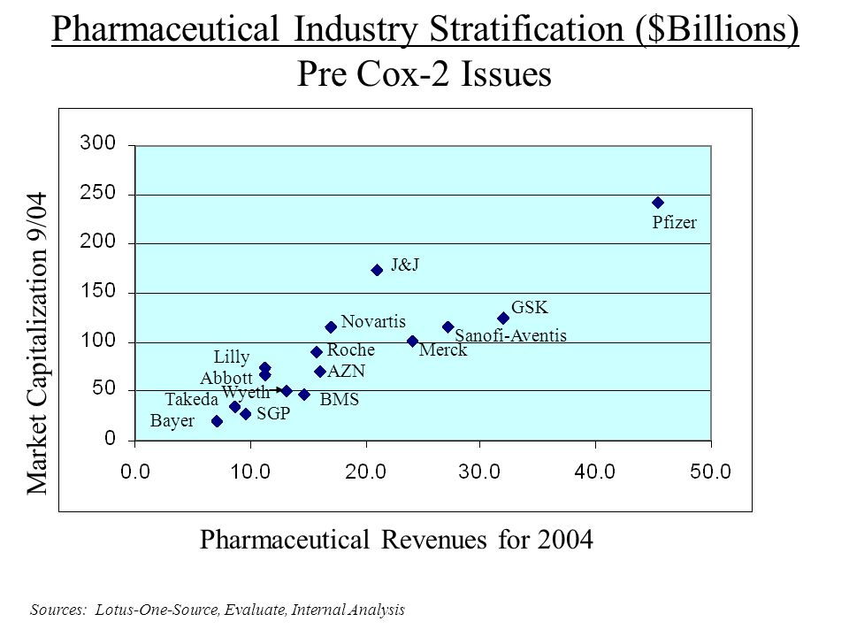 Pharmaceutical Industry Stratification ($Billions)