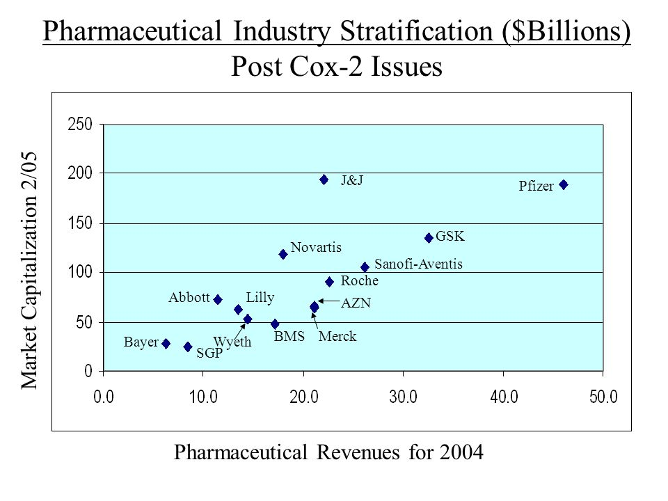 Pharmaceutical Industry Stratification ($Billions) Post Cox-2 Issues