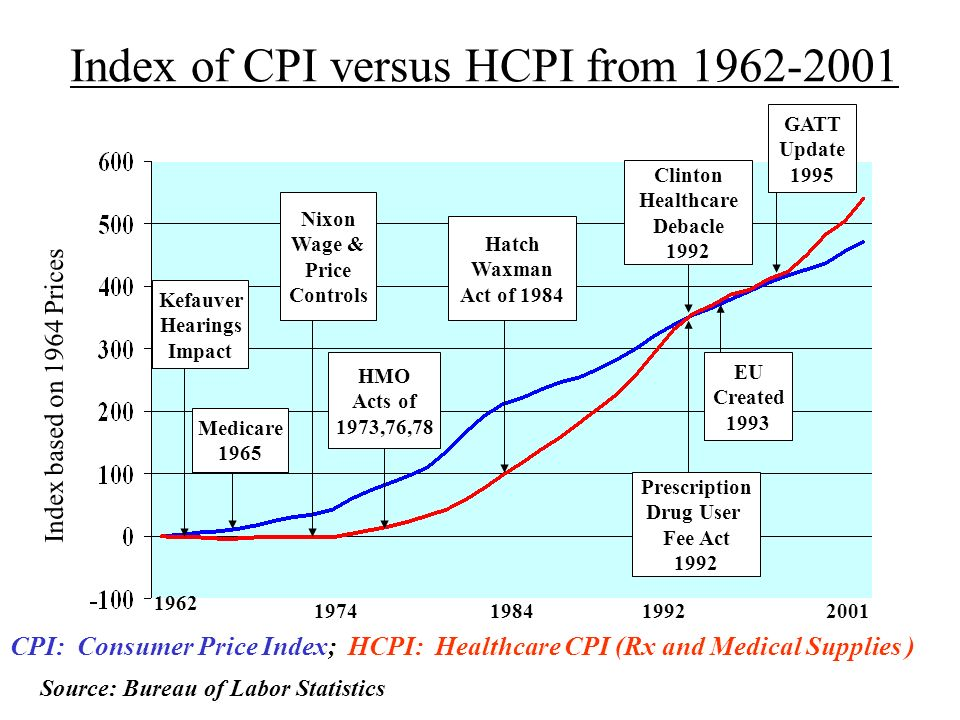 Index of CPI versus HCPI from