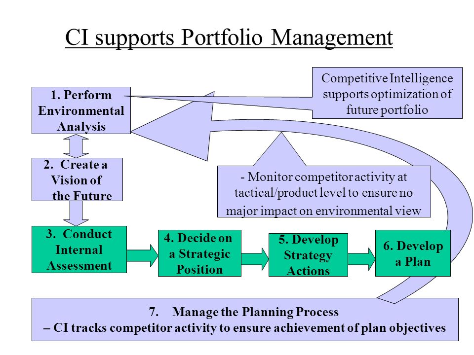 CI supports Portfolio Management