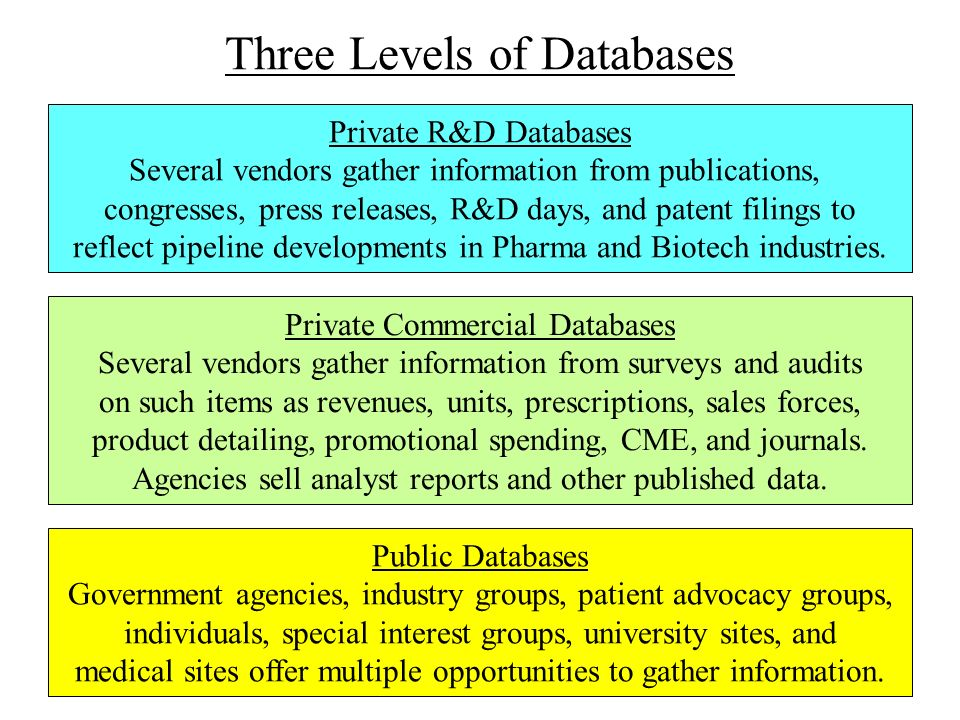 Three Levels of Databases
