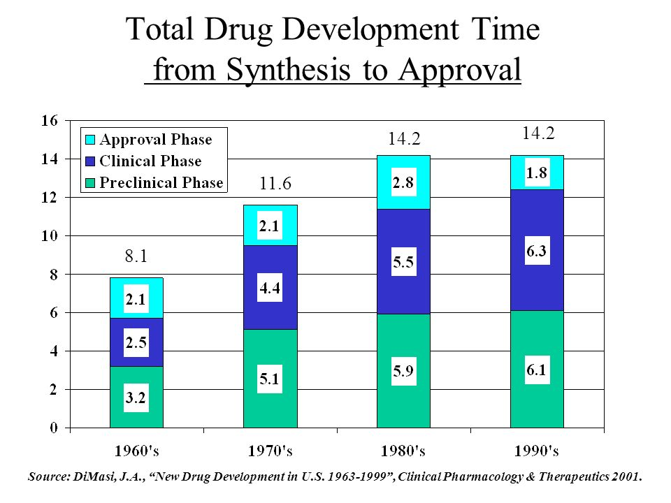 Total Drug Development Time from Synthesis to Approval