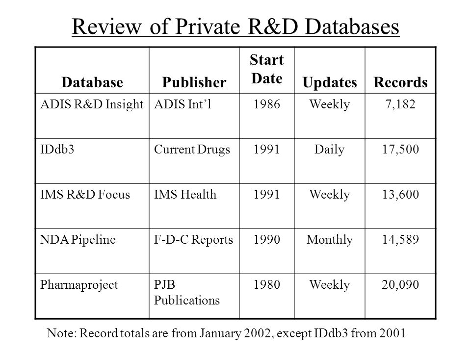 Review of Private R&D Databases