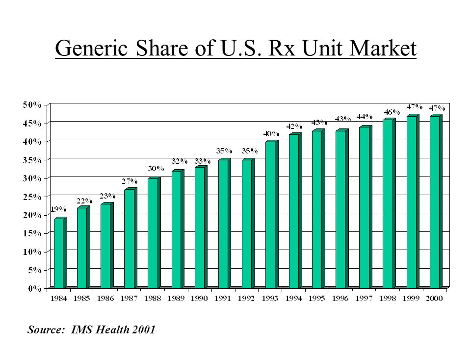Generic Share of U.S. Rx Unit Market