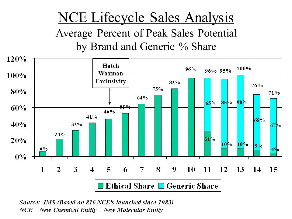 NCE Lifecycle Sales Analysis Average Percent of Peak Sales Potential by Brand and Generic % Share