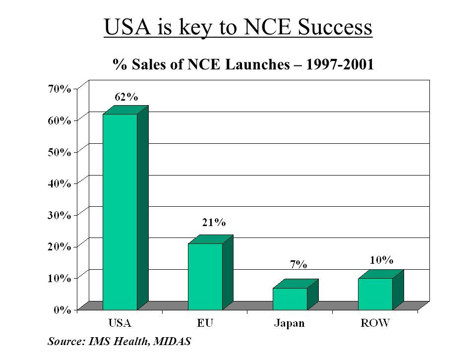 USA is key to NCE Success