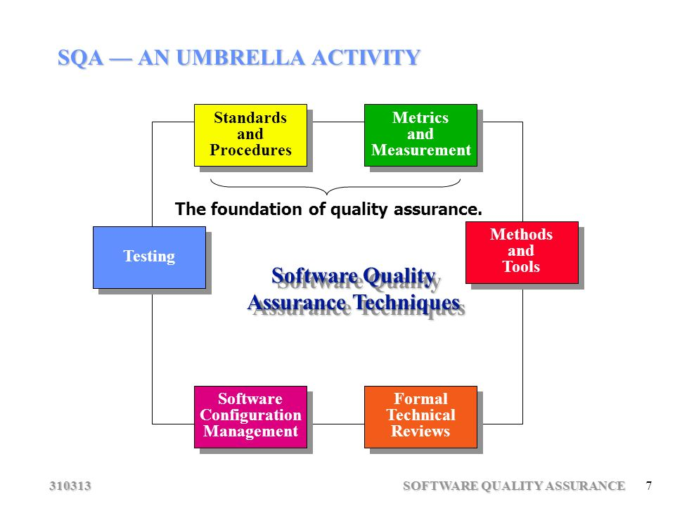 methods for quality assurance evaluation Software quality assurance  and techniques of assessing the software development processes and methods,  advances in software engineering get call for.