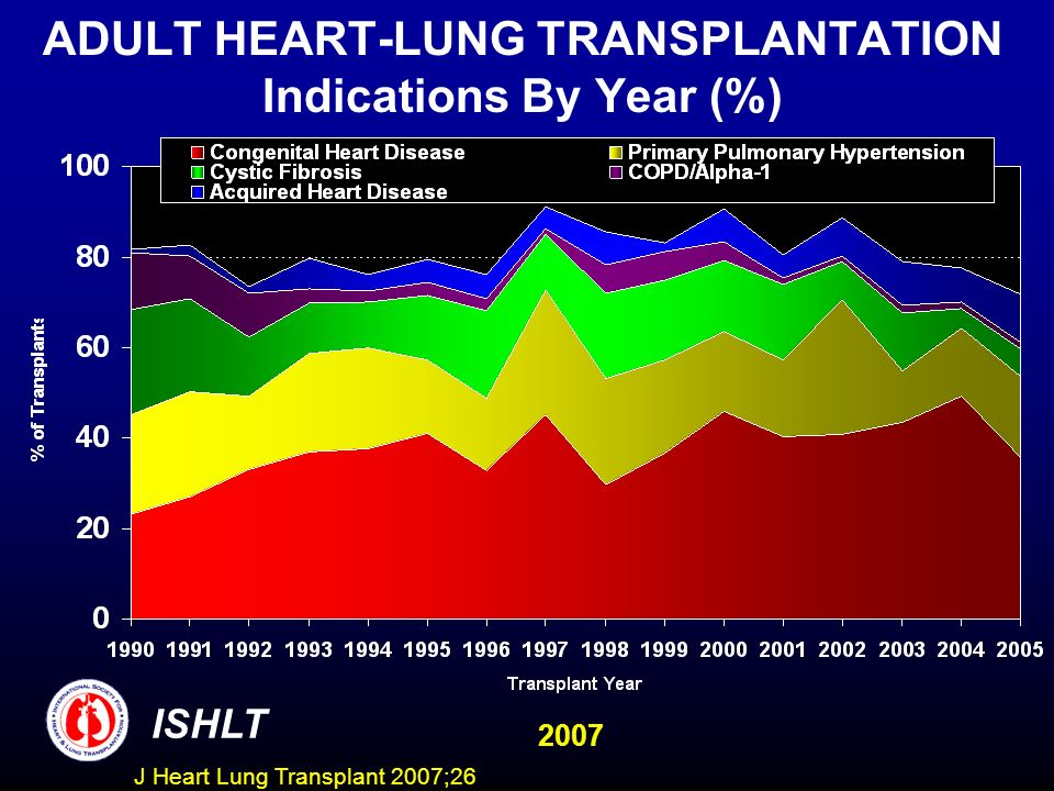 ADULT HEART-LUNG TRANSPLANTATION Indications By Year (%)