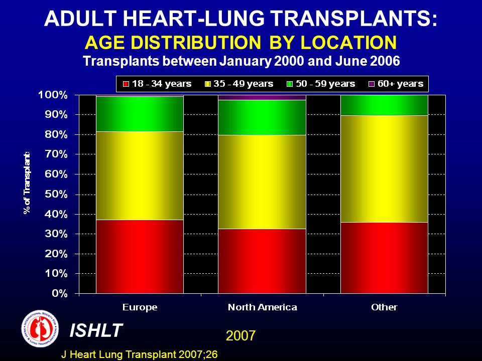 ADULT HEART-LUNG TRANSPLANTS: AGE DISTRIBUTION BY LOCATION Transplants between January 2000 and June 2006