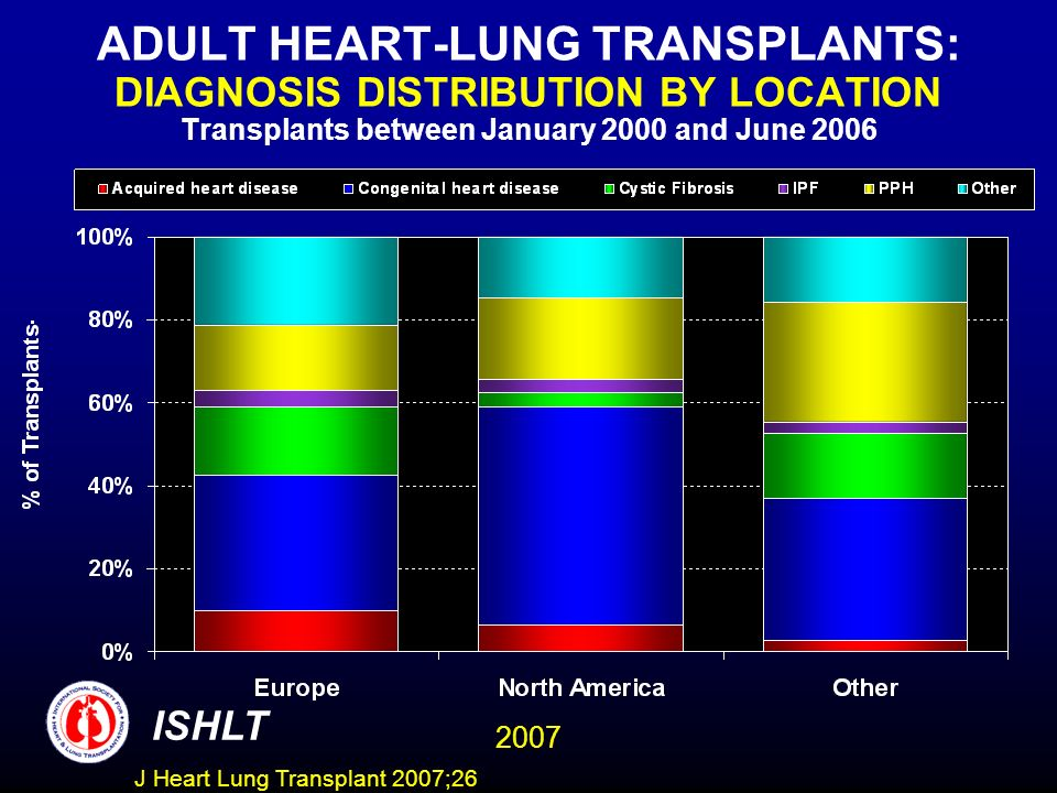 ADULT HEART-LUNG TRANSPLANTS: DIAGNOSIS DISTRIBUTION BY LOCATION Transplants between January 2000 and June 2006