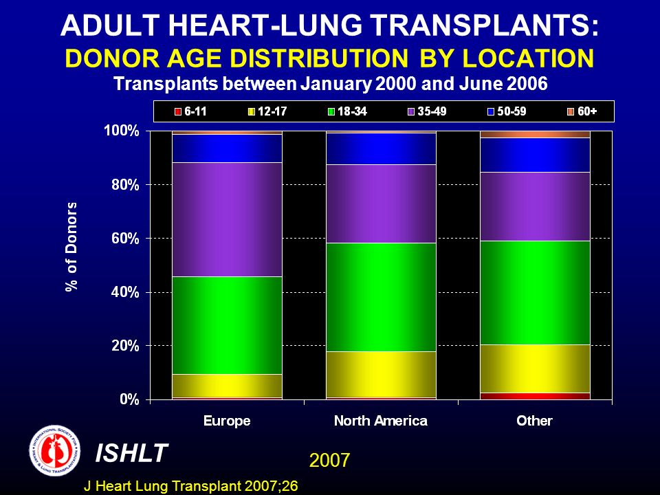 ADULT HEART-LUNG TRANSPLANTS: DONOR AGE DISTRIBUTION BY LOCATION Transplants between January 2000 and June 2006