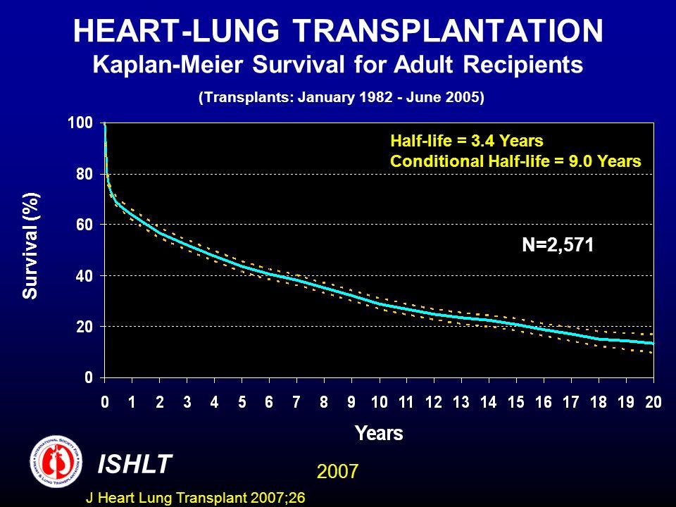 HEART-LUNG TRANSPLANTATION Kaplan-Meier Survival for Adult Recipients (Transplants: January 1982 - June 2005)