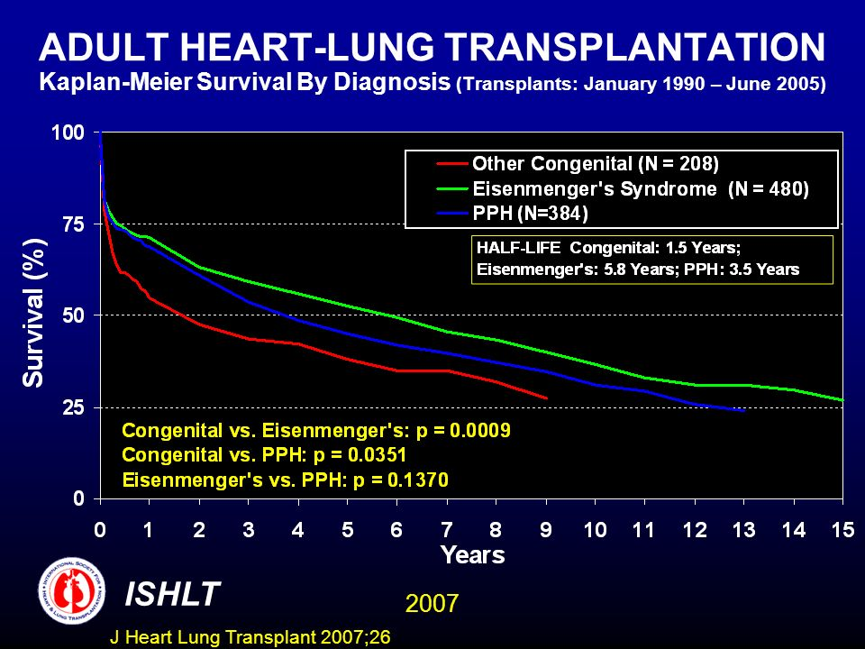 ADULT HEART-LUNG TRANSPLANTATION Kaplan-Meier Survival By Diagnosis (Transplants: January 1990 – June 2005)