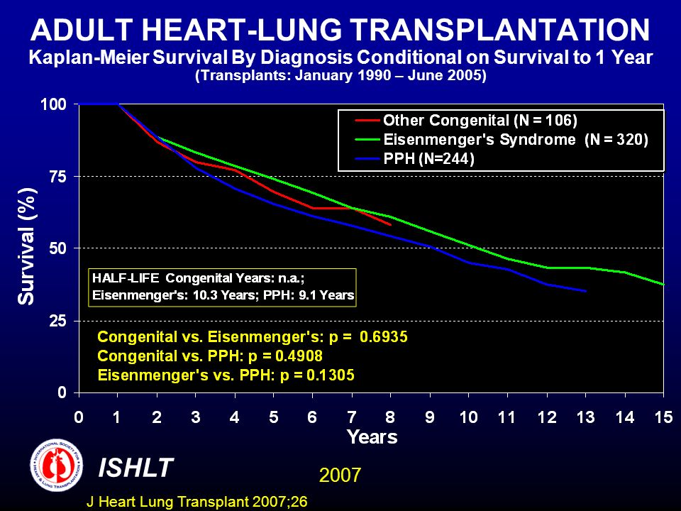 ADULT HEART-LUNG TRANSPLANTATION Kaplan-Meier Survival By Diagnosis Conditional on Survival to 1 Year (Transplants: January 1990 – June 2005)