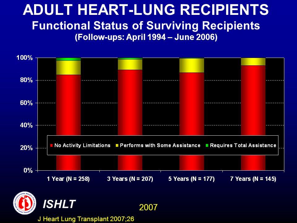 ADULT HEART-LUNG RECIPIENTS Functional Status of Surviving Recipients (Follow-ups: April 1994 – June 2006)