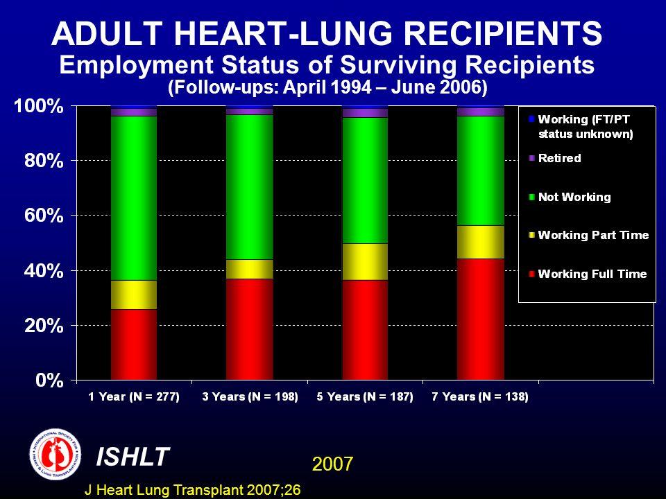 ADULT HEART-LUNG RECIPIENTS Employment Status of Surviving Recipients (Follow-ups: April 1994 – June 2006)