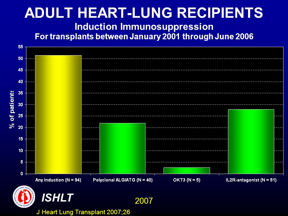 ADULT HEART-LUNG RECIPIENTS Induction Immunosuppression For transplants between January 2001 through June 2006